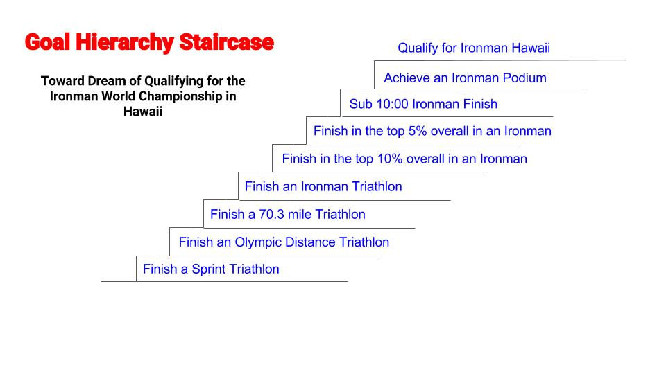 This is the Goal Hierarchy that I originally set up when I first began transforming my life from unhealthy and unfit to elite triathlete. I had a dream of qualifying for the Ironman World Championship before ever even having completed a triathlon. Today I have made it to the top of the staircase. So can you!